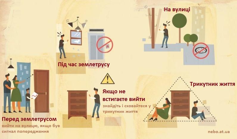 Що робити під час землетрусу