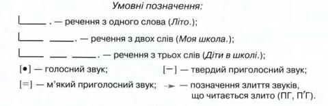 Умовні позначення звуків (Буквар)