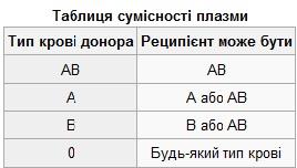Таблиця сумісності плазми, групи крові