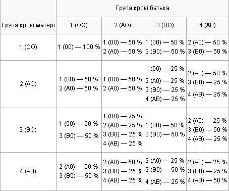 Таблиця успадкування групи крові, ймовірність у %