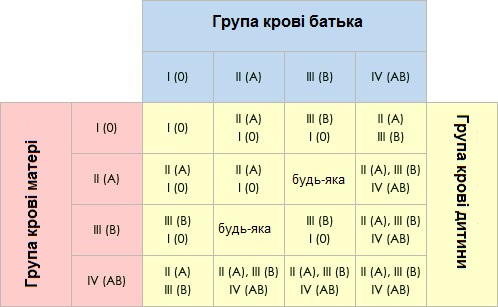 Таблиця успадкування групи крові
