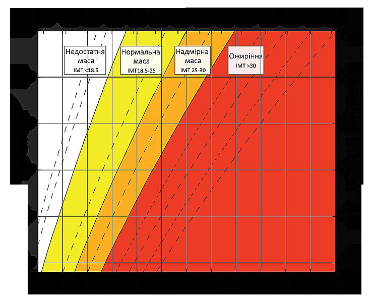Ідеальна вага - таблиця