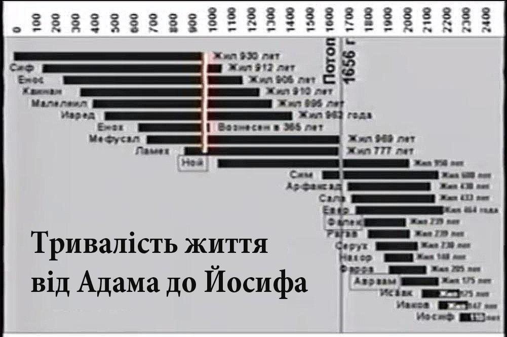 Вік Землі, Кент Ховінд, Біблія, креаціонізм