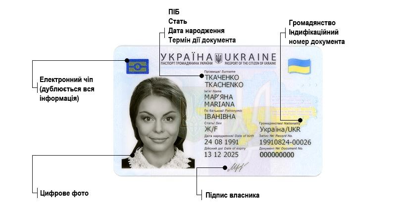 Пластиковий ID-паспорт громадянина України
