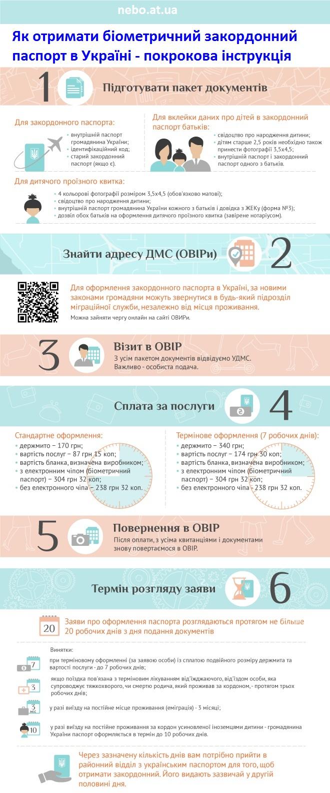 Інфографіка - як отримати закордонний біометричний паспорт в Україні, покрокова інструкція